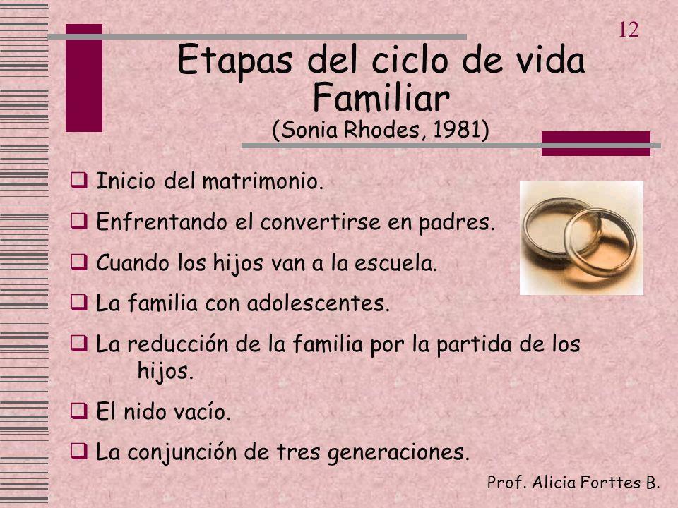 Etapas del ciclo de vida Familiar (Sonia Rhodes, 1981)