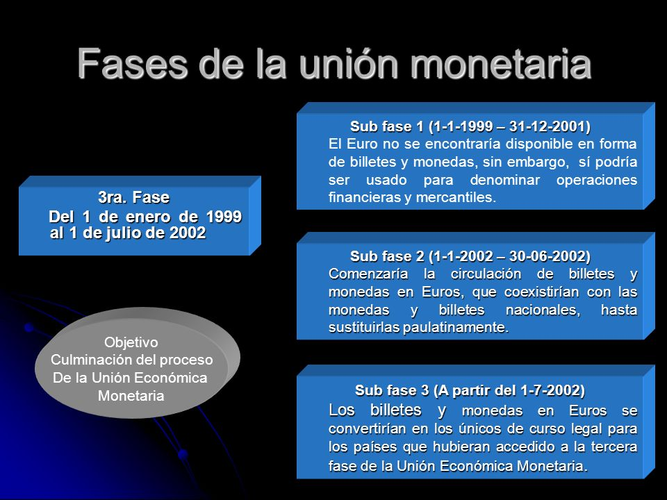 Fases de la unión monetaria