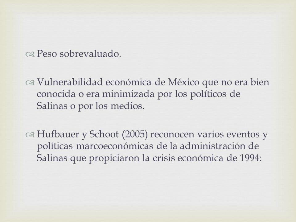 Peso sobrevaluado.Vulnerabilidad económica de México que no era bien conocida o era minimizada por los políticos de Salinas o por los medios.