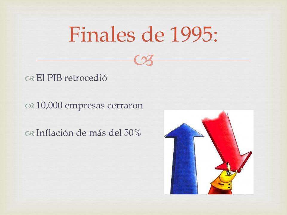 Finales de 1995: El PIB retrocedió 10,000 empresas cerraron