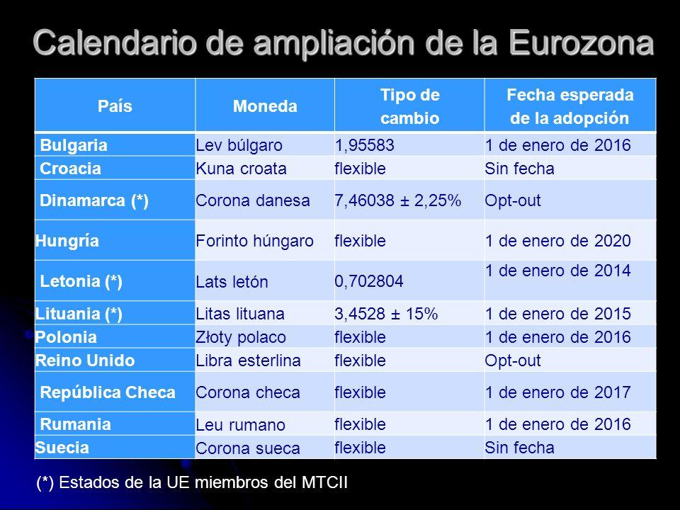 Calendario de ampliación de la Eurozona