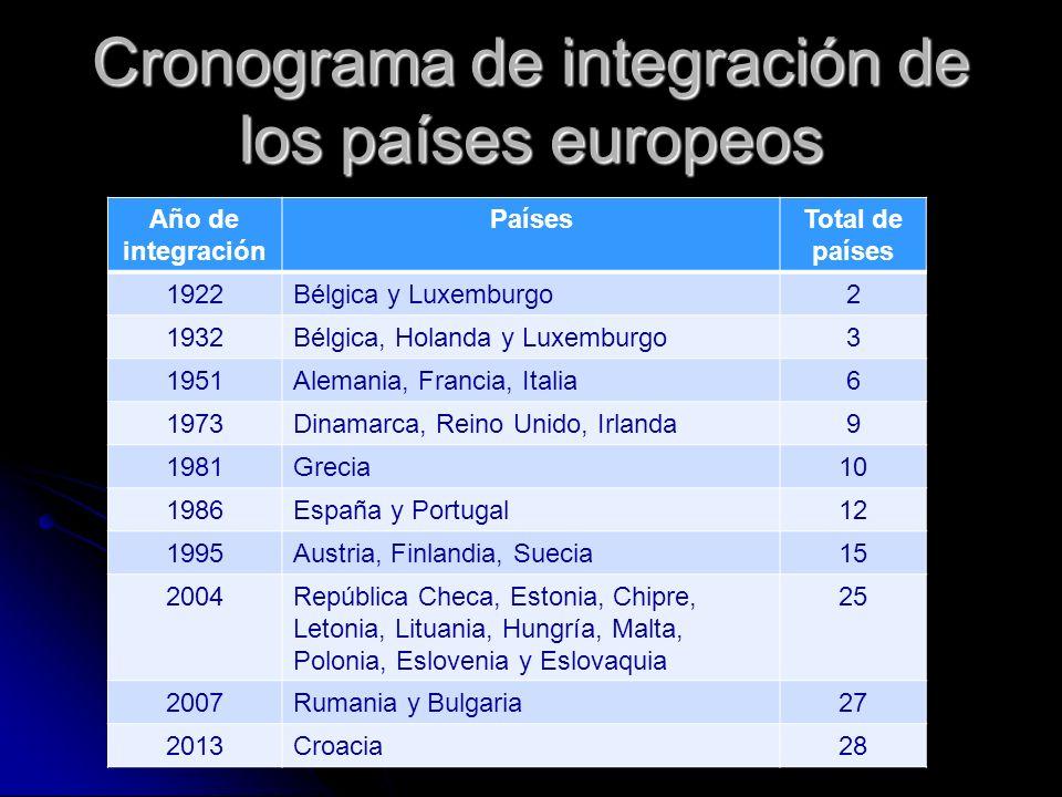 Cronograma de integración de los países europeos