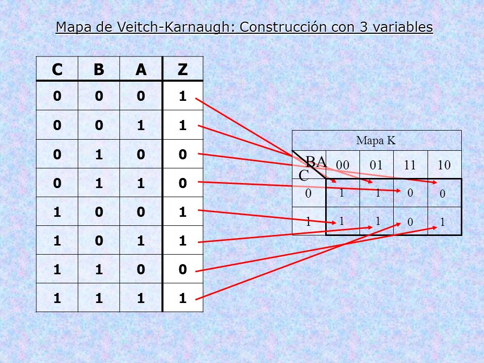 Mapa de Veitch-Karnaugh: Construcción con 3 variables