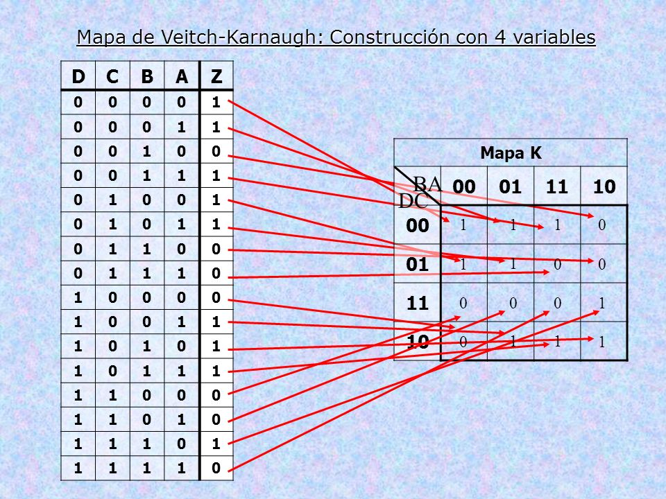 Mapa de Veitch-Karnaugh: Construcción con 4 variables