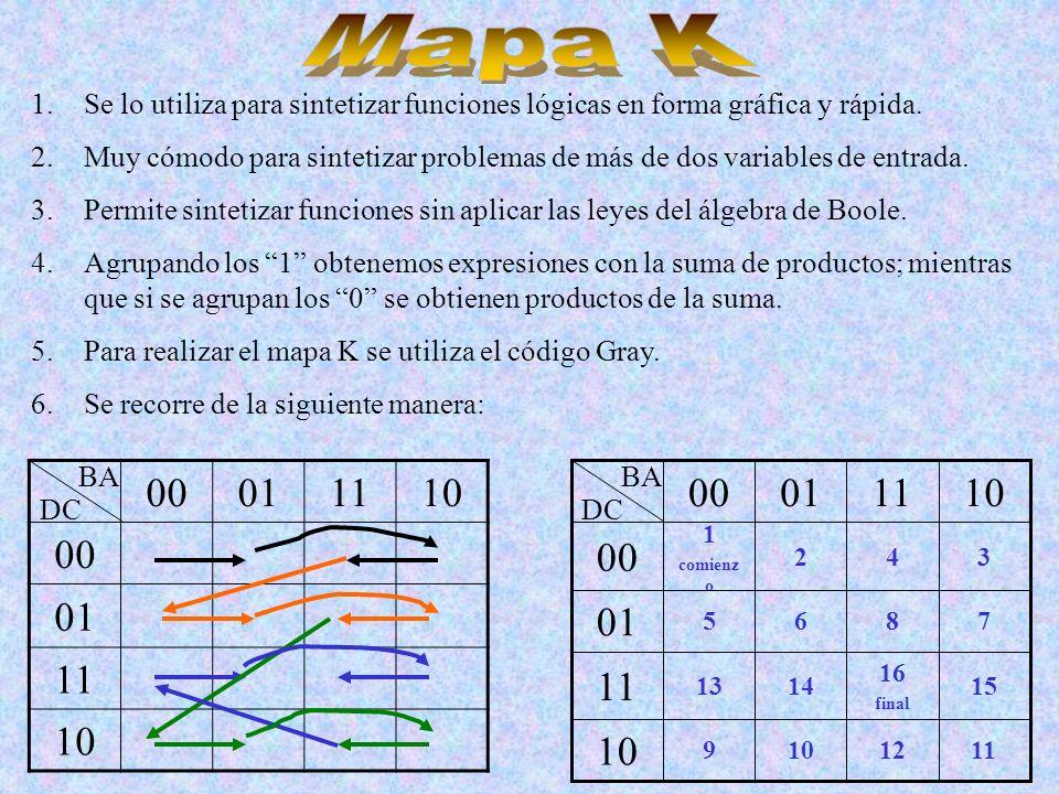 Mapa K Se lo utiliza para sintetizar funciones lógicas en forma gráfica y rápida.