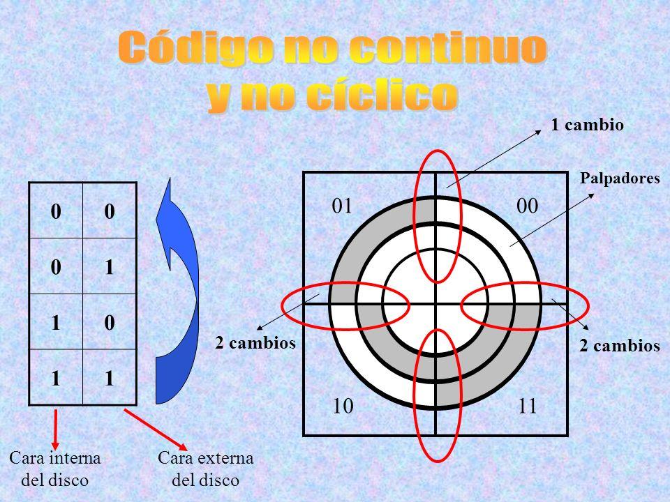 Código no continuo y no cíclico 1 01 00 10 11 1 cambio 2 cambios