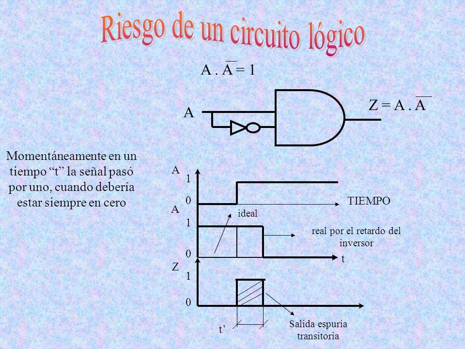Riesgo de un circuito lógico