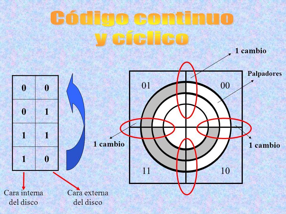 Código continuo y cíclico 1 01 00 11 10 1 cambio 1 cambio 1 cambio