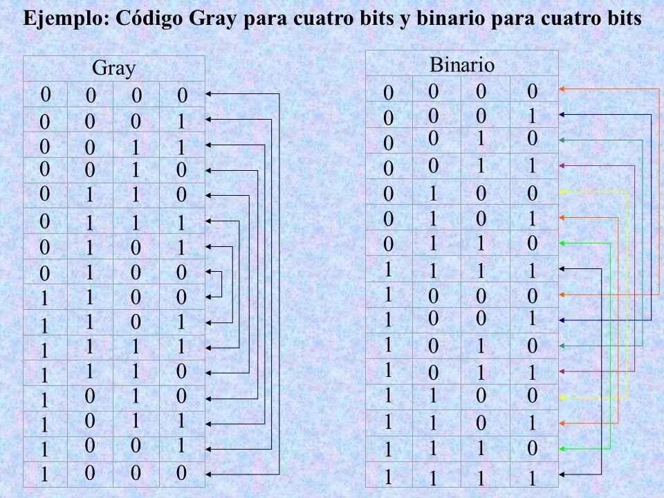 Ejemplo: Código Gray para cuatro bits y binario para cuatro bits