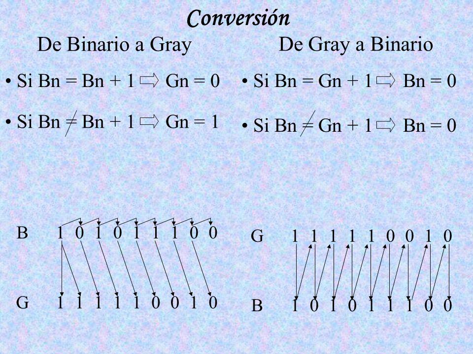 Conversión De Binario a Gray De Gray a Binario Si Bn = Bn + 1 Gn = 0