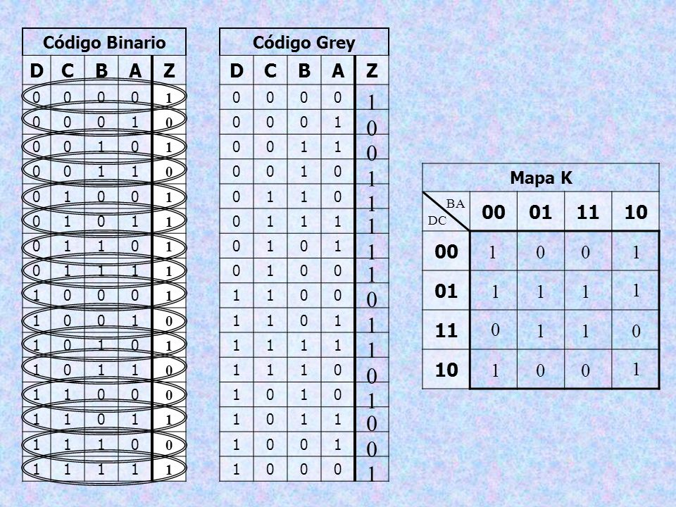 Código BinarioD. C. B. A. Z. 1. Código Grey. D. C. B. A. Z. 1. 1. 1. Mapa K. 00. 01. 11. 10. 1. BA.