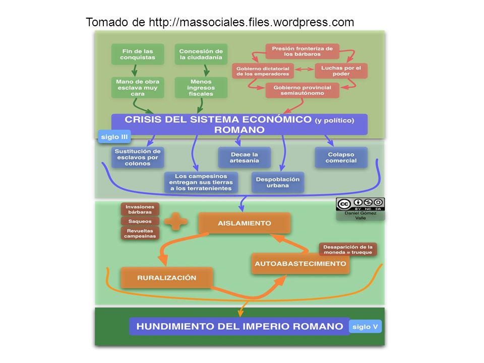 Tomado de http://massociales.files.wordpress.com