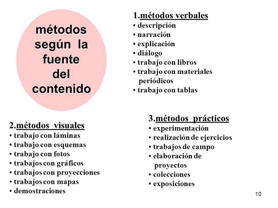 métodos según la fuente del contenido 1.métodos verbales