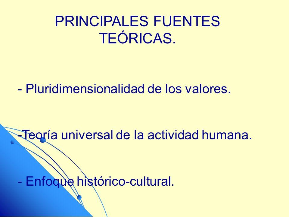 PRINCIPALES FUENTES TEÓRICAS.