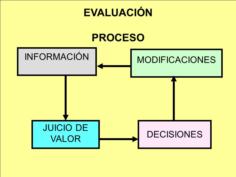 EVALUACIÓN PROCESO INFORMACIÓN MODIFICACIONES JUICIO DE VALOR