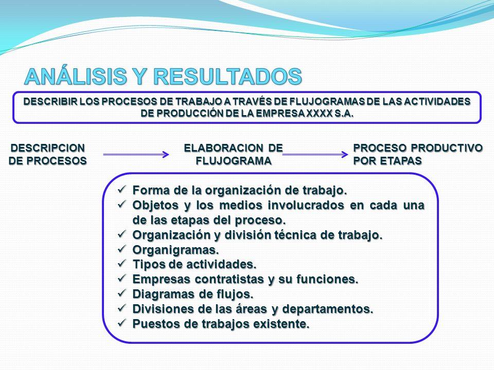 DESCRIPCION DE PROCESOS ELABORACION DE FLUJOGRAMA
