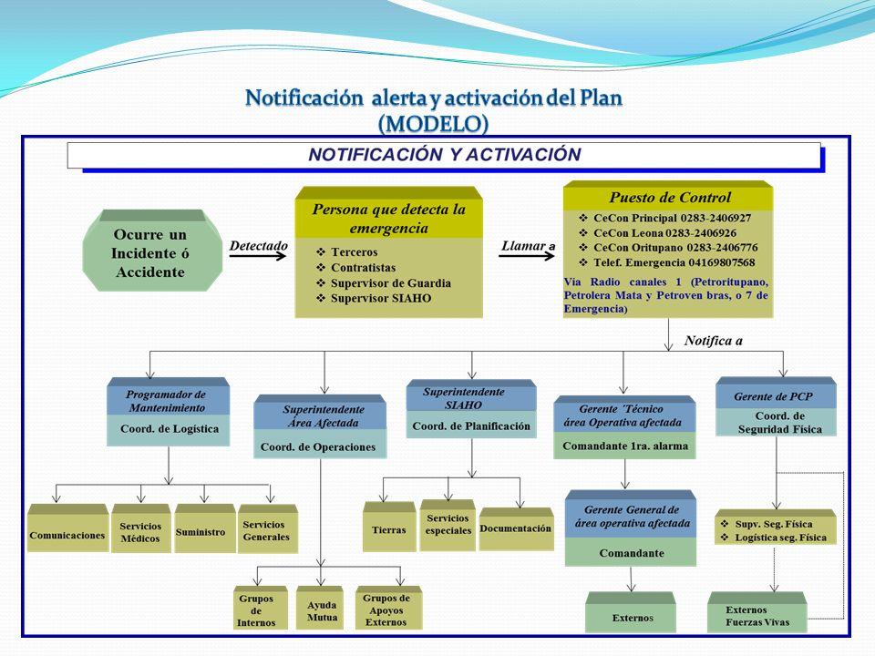 Notificación alerta y activación del Plan (MODELO)