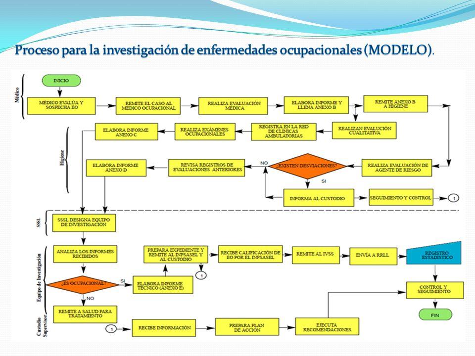 Proceso para la investigación de enfermedades ocupacionales (MODELO).