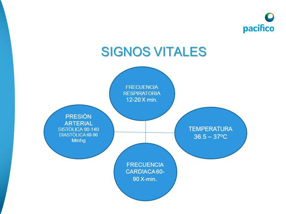 SIGNOS VITALES 36.5 – 37ºC TEMPERATURA 12-20 X min. PRESIÒN ARTERIAL