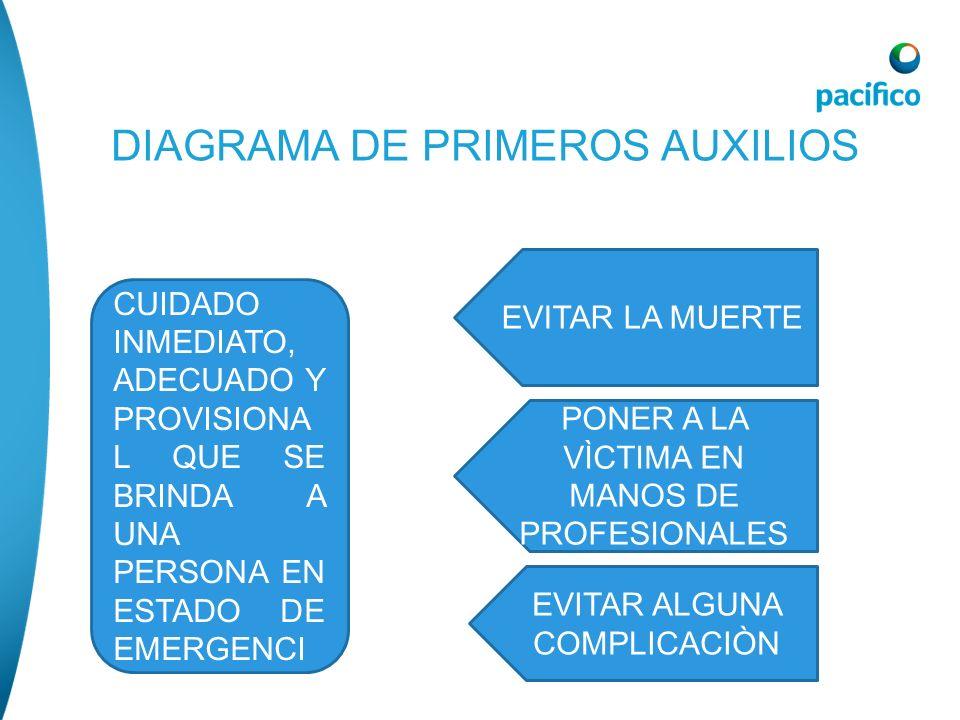 DIAGRAMA DE PRIMEROS AUXILIOS