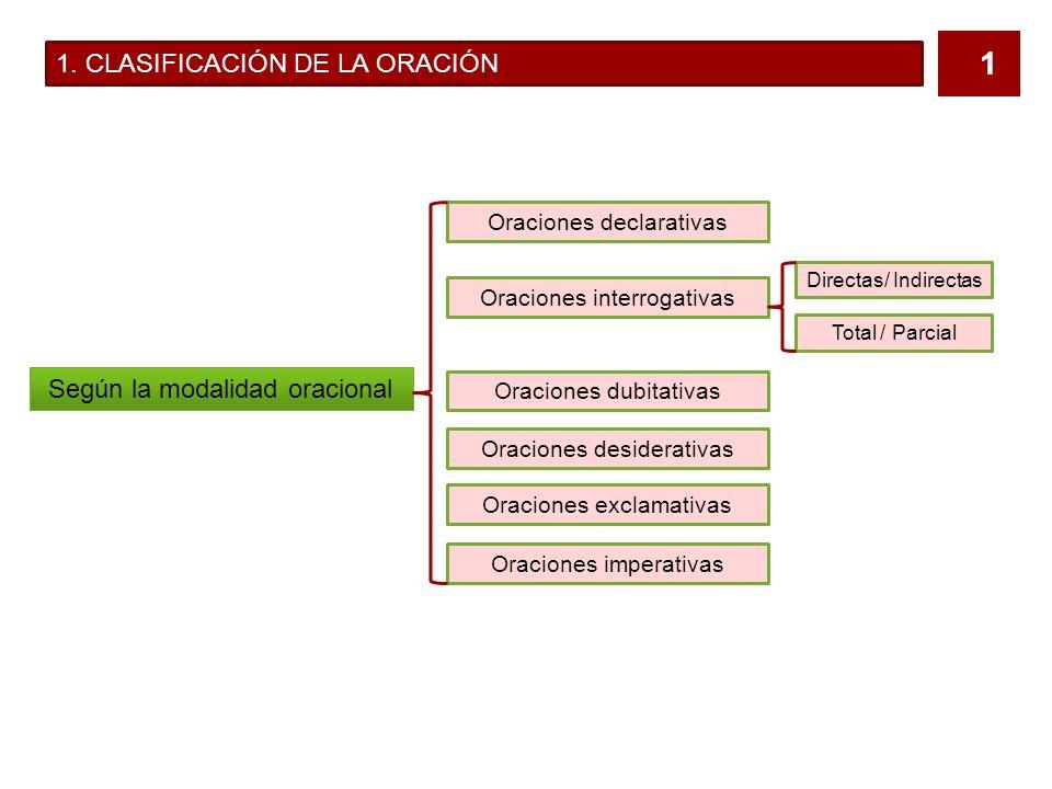 1. CLASIFICACIÓN DE LA ORACIÓN
