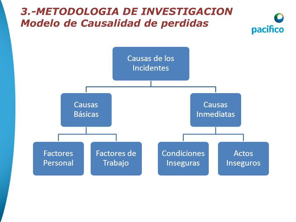 3.-METODOLOGIA DE INVESTIGACION Modelo de Causalidad de perdidas