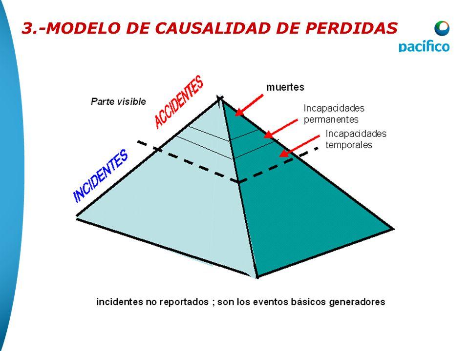 3.-MODELO DE CAUSALIDAD DE PERDIDAS