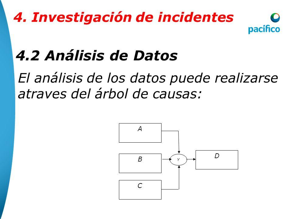 4.2 Análisis de Datos 4. Investigación de incidentes