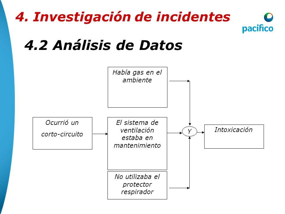 4.2 Análisis de Datos 4. Investigación de incidentes Intoxicación