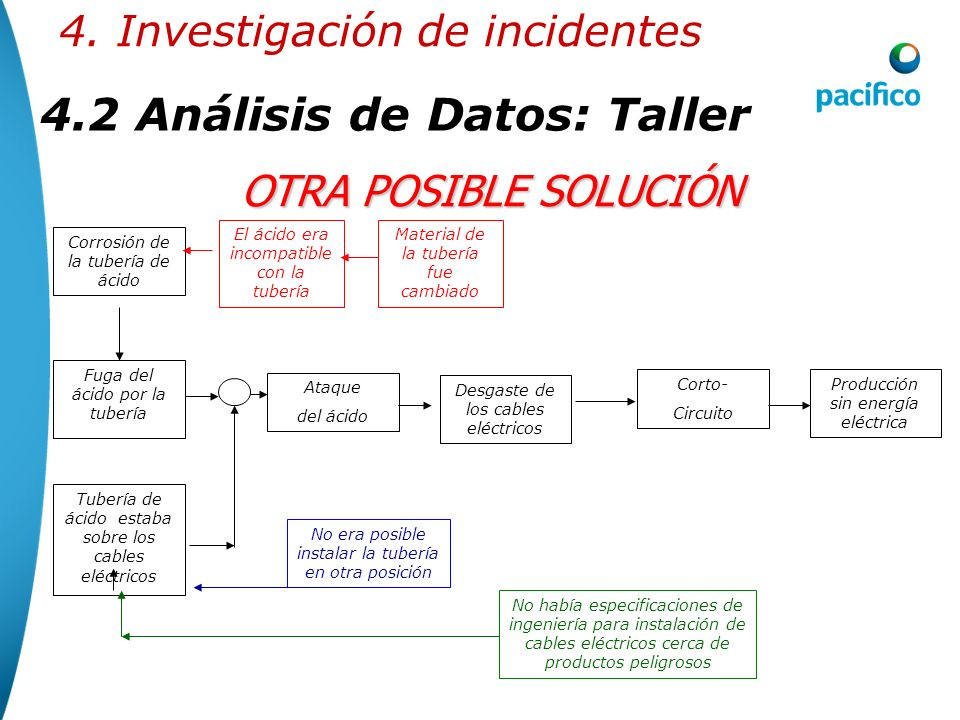 4.2 Análisis de Datos: Taller