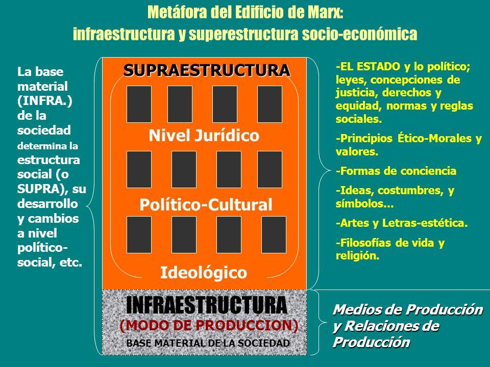 Metáfora del Edificio de Marx: infraestructura y superestructura socio-económica