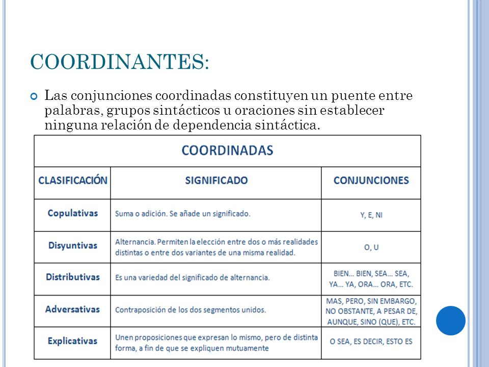 COORDINANTES: