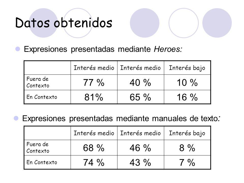 Datos obtenidos 77 % 40 % 10 % 81% 65 % 16 % 68 % 46 % 8 % 74 % 43 %