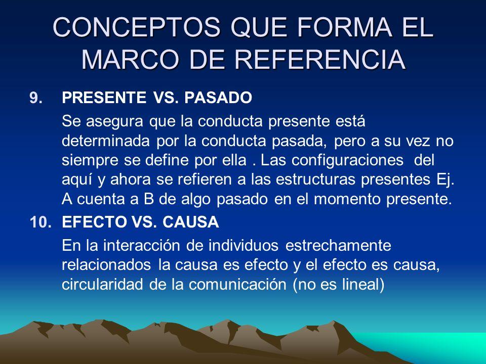 CONCEPTOS QUE FORMA EL MARCO DE REFERENCIA