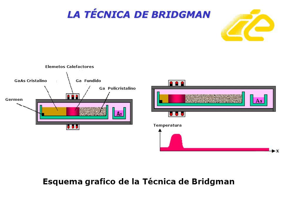 Esquema grafico de la Técnica de Bridgman