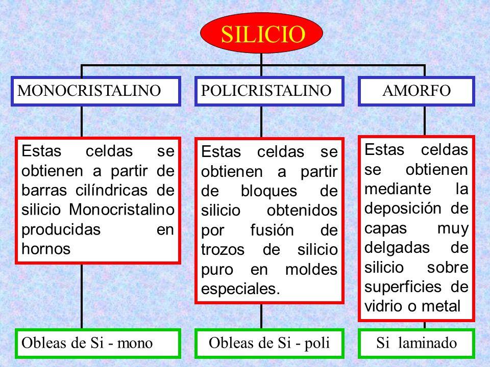 SILICIO MONOCRISTALINO POLICRISTALINO AMORFO