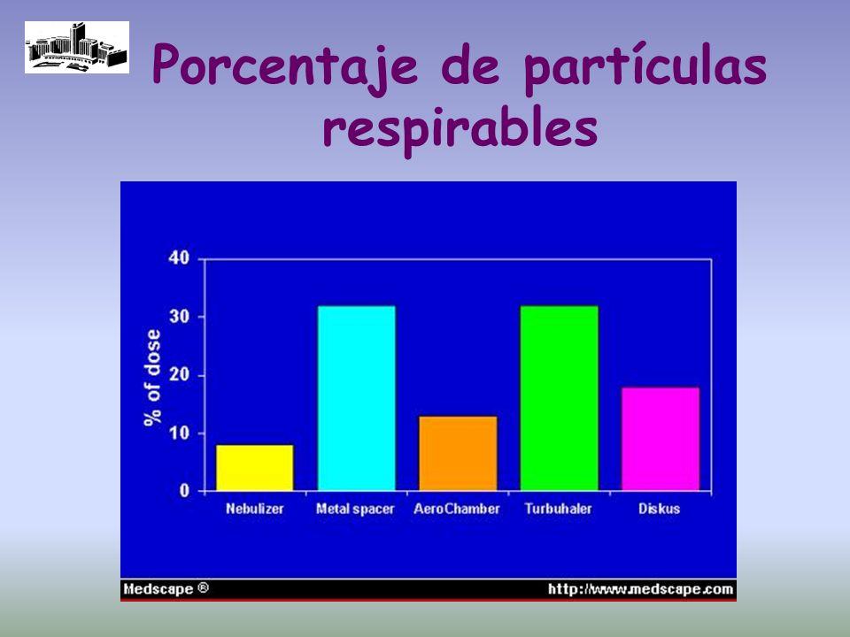 Porcentaje de partículas respirables