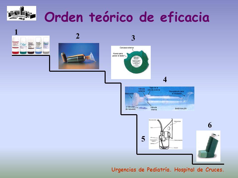 Orden teórico de eficacia
