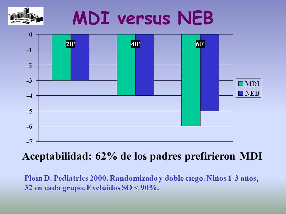 MDI versus NEB Aceptabilidad: 62% de los padres prefirieron MDI