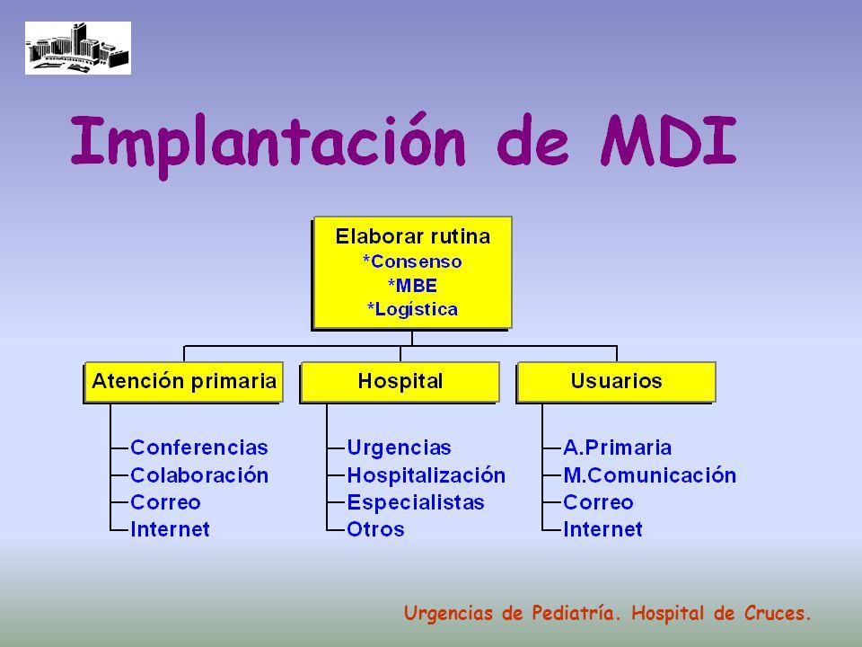 Urgencias de Pediatría. Hospital de Cruces.