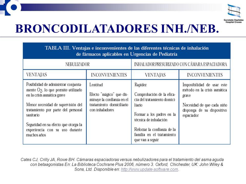 BRONCODILATADORES INH./NEB.