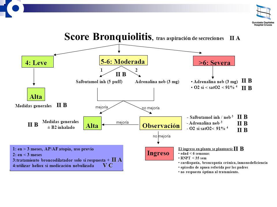 Score Bronquiolitis, tras aspiración de secreciones