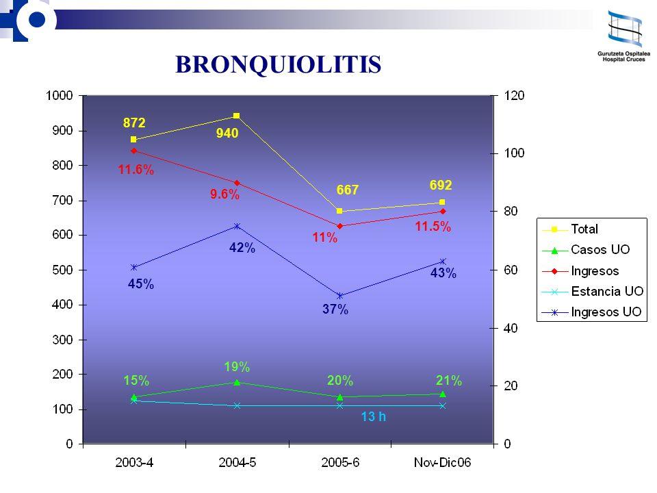BRONQUIOLITIS 872 940 11.6% 692 667 9.6% 11.5% 11% 42% 43% 45% 37% 19%