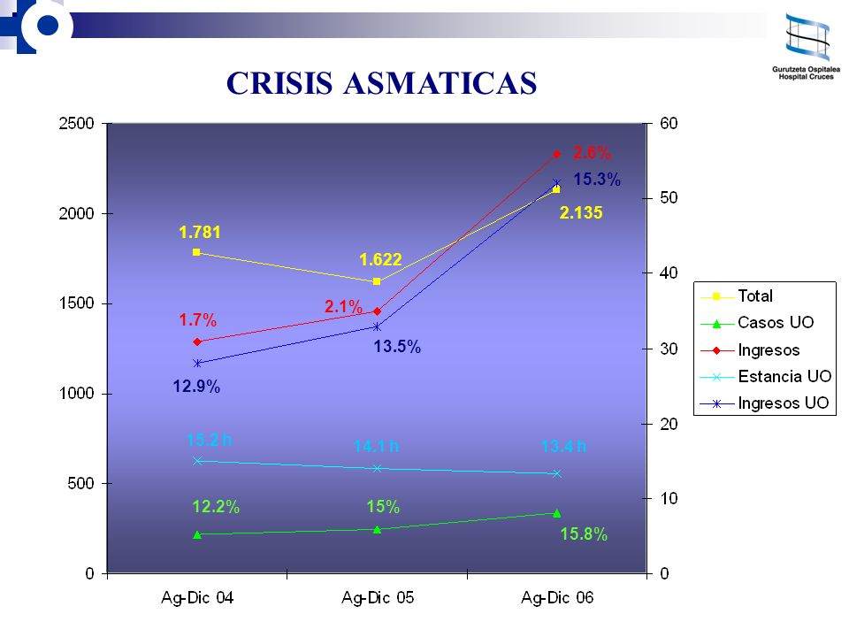 CRISIS ASMATICAS 2.6% 15.3% 2.135 1.781 1.622 2.1% 1.7% 13.5% 12.9%