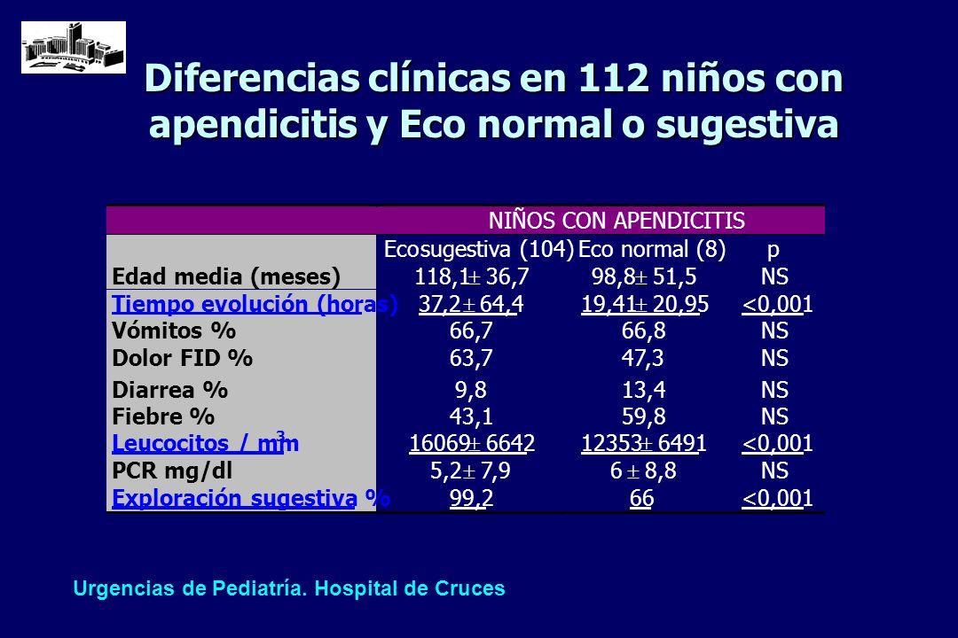 Diferencias clínicas en 112 niños con apendicitis y Eco normal o sugestiva