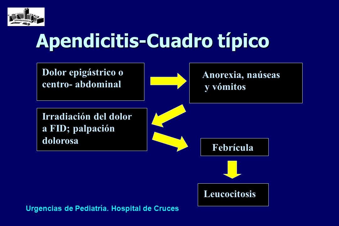Apendicitis-Cuadro típico
