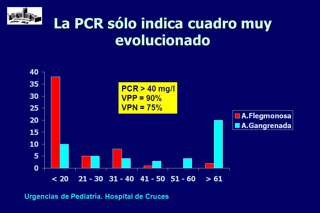 La PCR sólo indica cuadro muy evolucionado