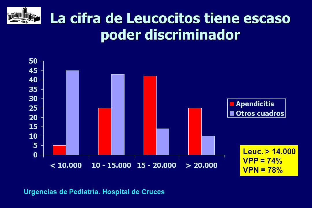 La cifra de Leucocitos tiene escaso poder discriminador
