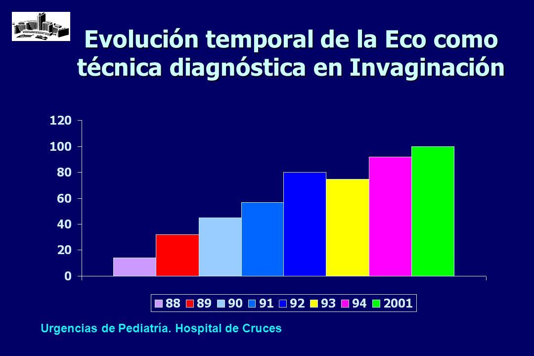Evolución temporal de la Eco como técnica diagnóstica en Invaginación