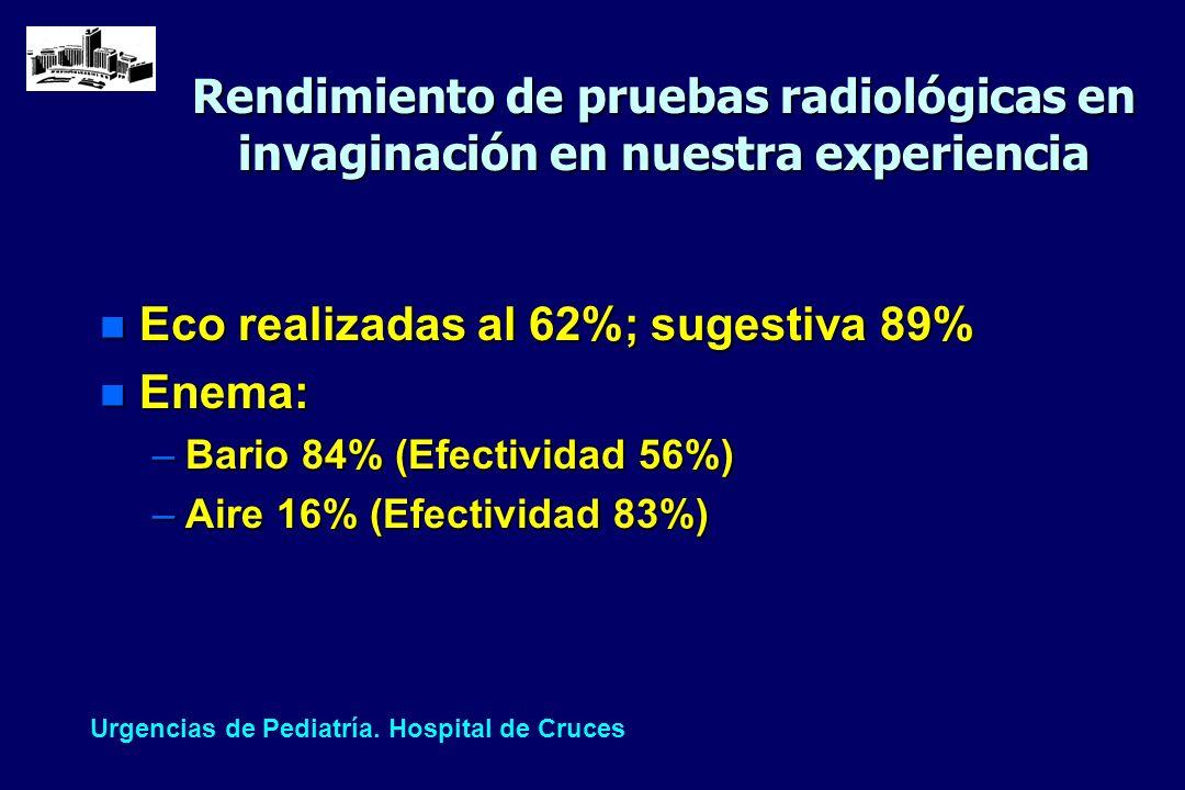 Eco realizadas al 62%; sugestiva 89% Enema: